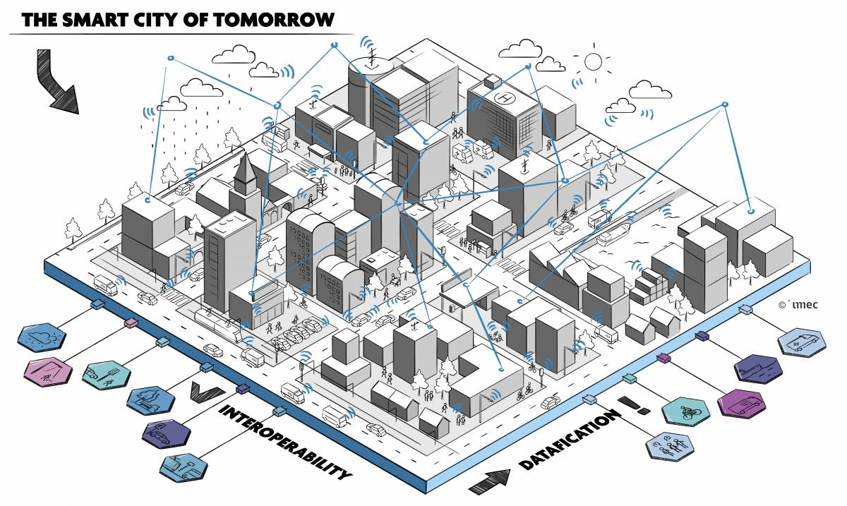 Open Smart City of Tomorrow - imec City of Things